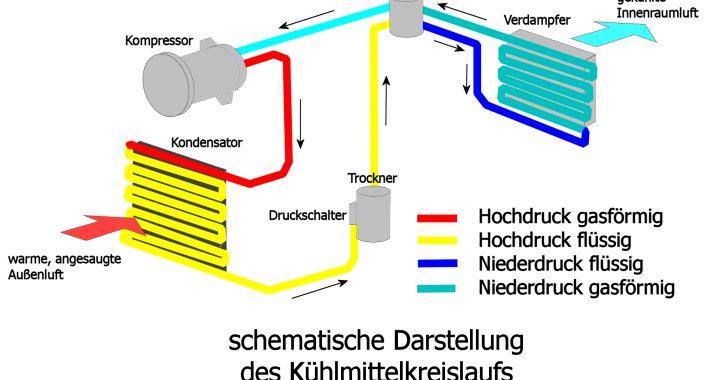 Kühlmittelkreislauf